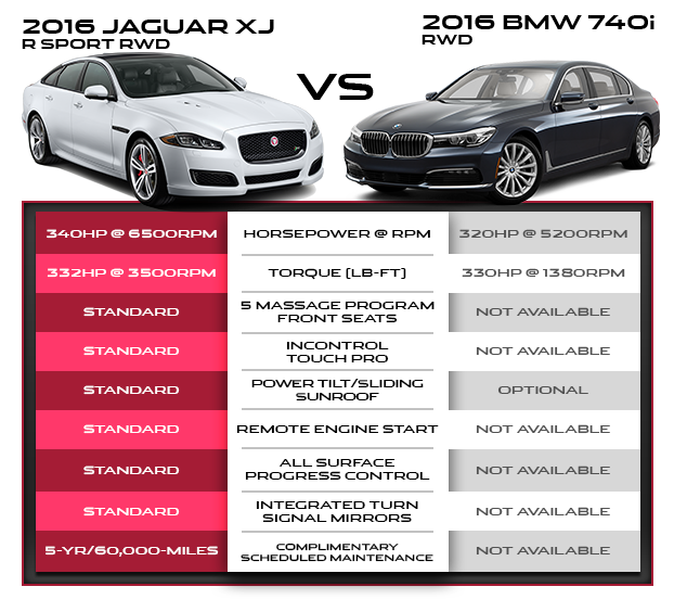 2016 Jaguar XJ AND ITS FEATURES VERSUS BMW 7 SERIES AT JAGUAR HONOLULU IN HONOLULU HAWAII