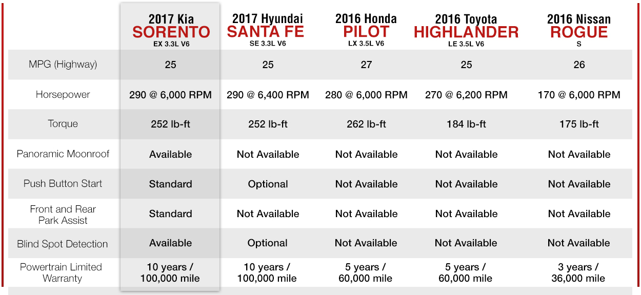 2017 KIA Sorento VS The 2017 Hyundai Santa Fe