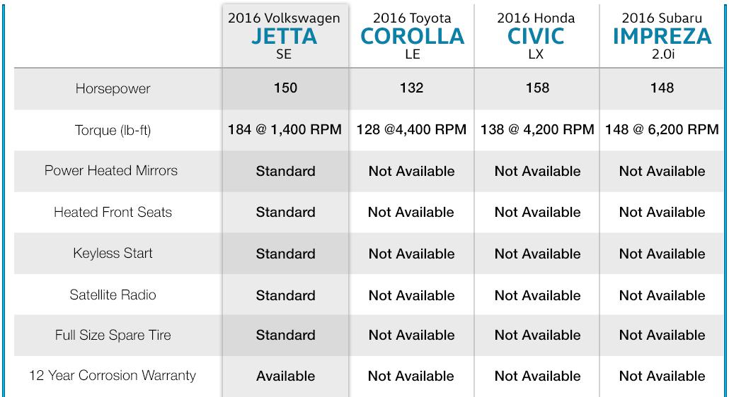 Compare 2016 Volkswagen Jetta, 2016 Toyota Corolla, 2016 Honda Civic, 2016 Subaru Impreza