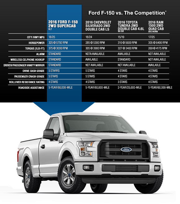 Ford Of Port Richey Used Cars: Compare The 2016 F-150 For Sale In Land O' Lakes To The