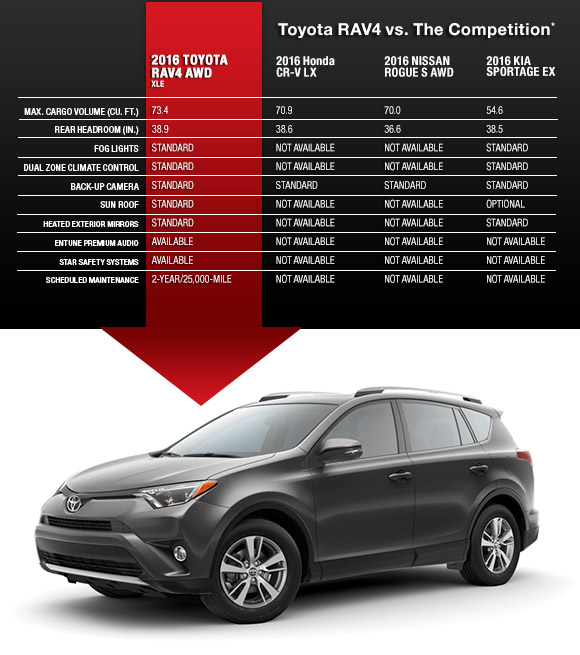 Toyota RAV4 vs. The Competition
