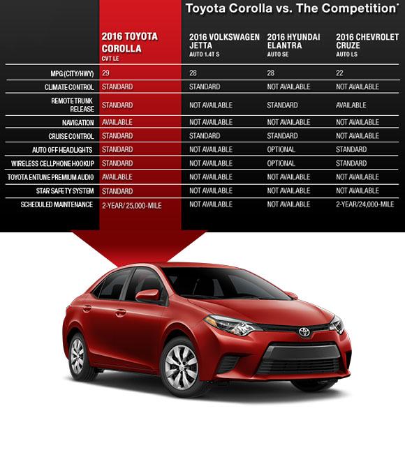 Toyota Corolla vs. The Competition