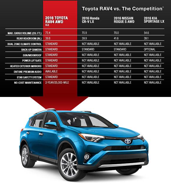 Toyota RAV4 vs. The Competition