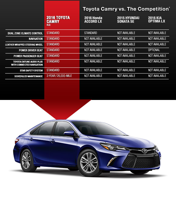 Toyota Camry vs. The Competition